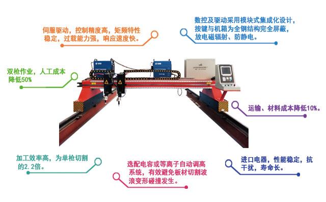 龙门双等离子数控切割机产品特点